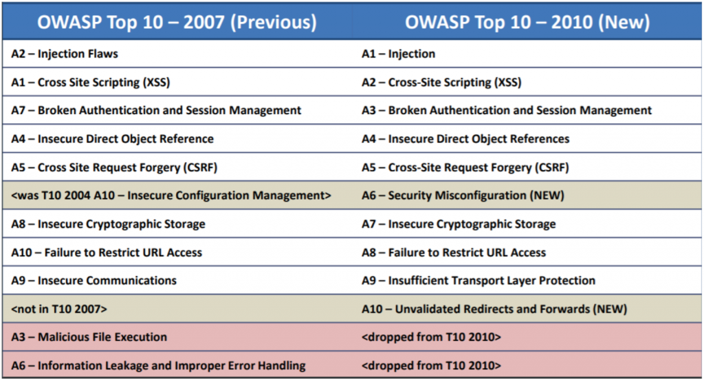 Owasp Top Ten - 2