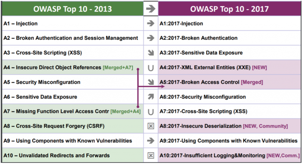 Owasp Top Ten - 4