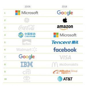 marcas 2006-2018