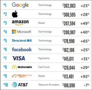mejores-marcas-2018